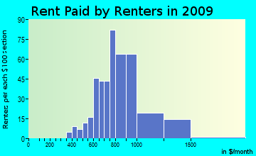 North East rent paid by renters for apartments graph