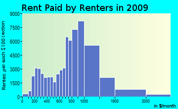 Staten Island rent paid by renters for apartments graph