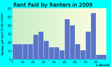 Indian Lake rent paid by renters for apartments graph