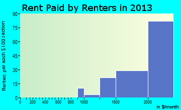Coto de Caza rent paid by renters for apartments graph