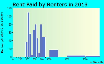 Atlantic Beach rent paid by renters for apartments graph