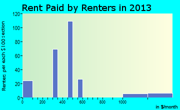 Bethlehem rent paid by renters for apartments graph