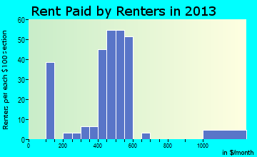 Brookford rent paid by renters for apartments graph