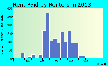 Butner rent paid by renters for apartments graph