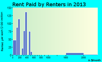 Gordo rent paid by renters for apartments graph