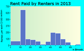 Elizabethtown rent paid by renters for apartments graph