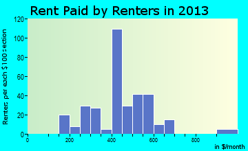 Franklinville rent paid by renters for apartments graph