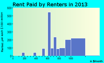 Murraysville rent paid by renters for apartments graph