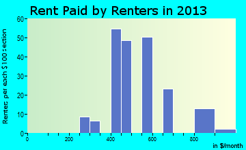 Navassa rent paid by renters for apartments graph