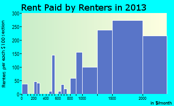 Diamond Bar rent paid by renters for apartments graph