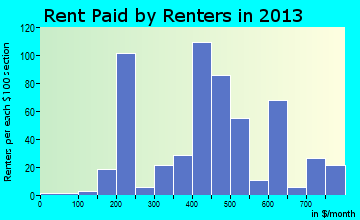 Princeton rent paid by renters for apartments graph