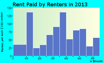 St. Pauls rent paid by renters for apartments graph