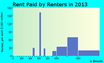 Surf City rent paid by renters for apartments graph