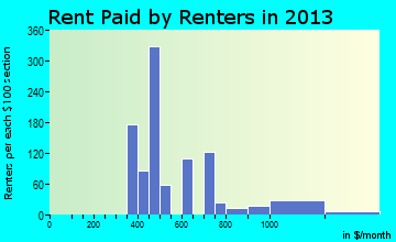 Trinity rent paid by renters for apartments graph