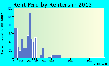 Walnut Cove rent paid by renters for apartments graph
