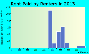 West Canton rent paid by renters for apartments graph