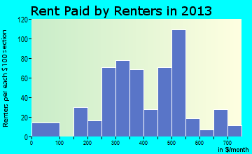 Carrington rent paid by renters for apartments graph
