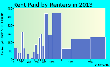 East Palo Alto rent paid by renters for apartments graph