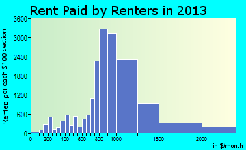 El Cajon rent paid by renters for apartments graph