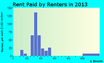 New Rockford rent paid by renters for apartments graph