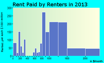 El Sobrante rent paid by renters for apartments graph
