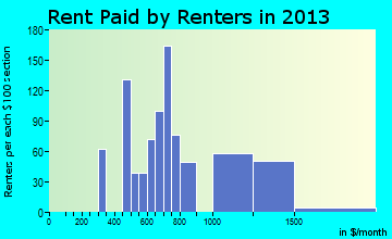 Escalon rent paid by renters for apartments graph
