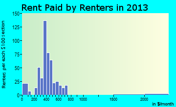 Antwerp rent paid by renters for apartments graph