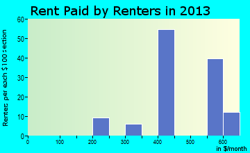 Bloomdale rent paid by renters for apartments graph