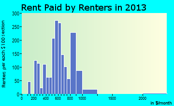 Farmersville rent paid by renters for apartments graph