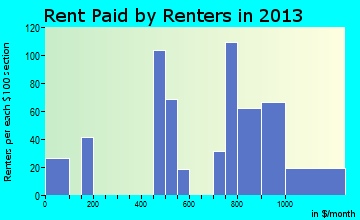 Brimfield rent paid by renters for apartments graph