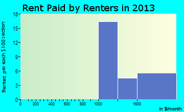 Rent paid by renters in 2016 in Choctaw Lake, OH
