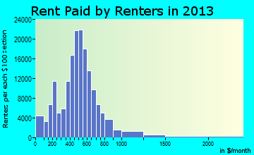 Cleveland rent paid by renters for apartments graph