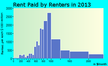 Fontana rent paid by renters for apartments graph