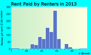 Fredericktown rent paid by renters for apartments graph