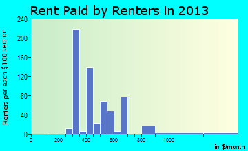 Geneva-on-the-Lake rent paid by renters for apartments graph