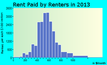 Hamilton rent paid by renters for apartments graph
