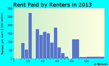 Jackson rent paid by renters for apartments graph