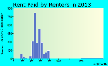 Louisville rent paid by renters for apartments graph