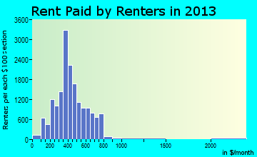 Mansfield rent paid by renters for apartments graph