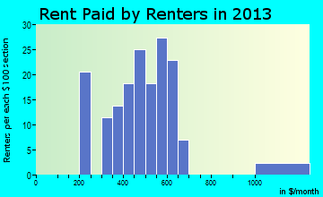 Marshallville rent paid by renters for apartments graph