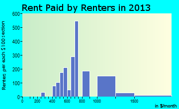Golden Hills rent paid by renters for apartments graph