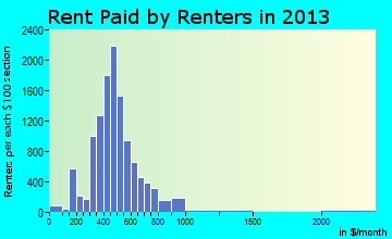 Rent paid by renters in 2015 in Massillon, OH