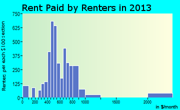 Miamisburg rent paid by renters for apartments graph