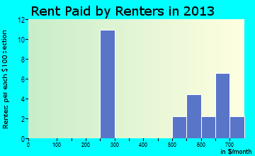 Morral rent paid by renters for apartments graph