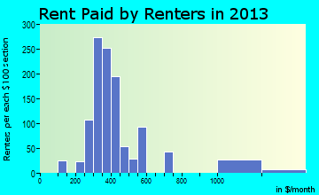 Newcomerstown rent paid by renters for apartments graph