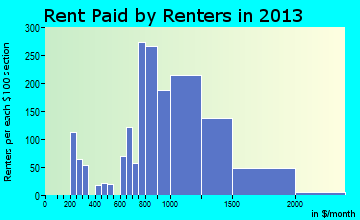 Greenfield rent paid by renters for apartments graph