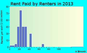 Hackleburg rent paid by renters for apartments graph