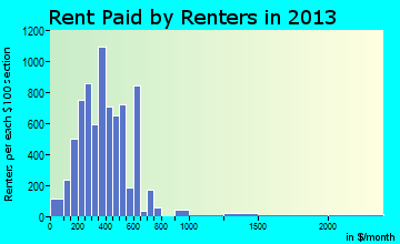 Portsmouth rent paid by renters for apartments graph