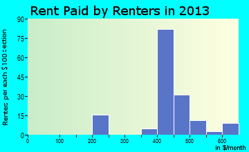 Proctorville rent paid by renters for apartments graph