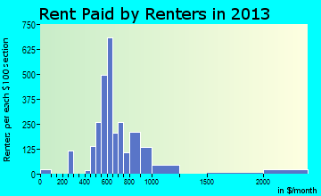 Richmond Heights rent paid by renters for apartments graph